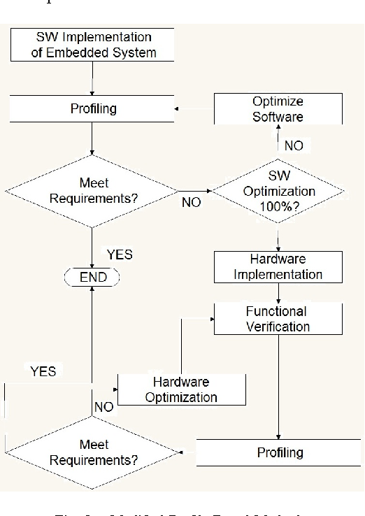 Fig. 3. Modified Profile-Based Method.