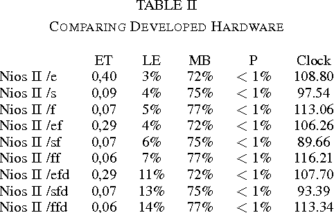 TABLE II COMPARING DEVELOPED HARDWARE