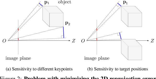 Figure 3 for Wide-Depth-Range 6D Object Pose Estimation in Space