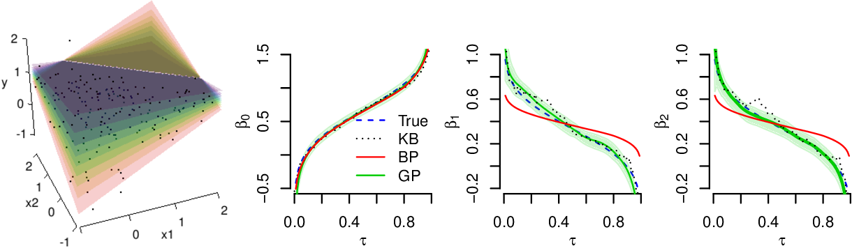 Figure 3 for Joint estimation of quantile planes over arbitrary predictor spaces
