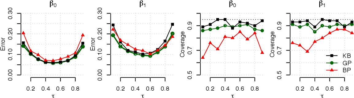 Figure 4 for Joint estimation of quantile planes over arbitrary predictor spaces