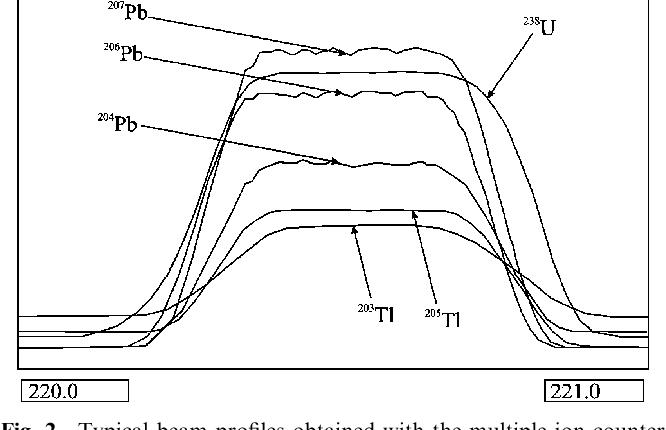 laser ablation zircon dating