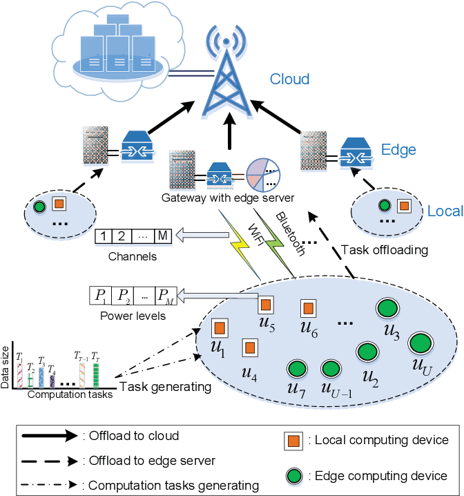 Figure 1 for Multi-agent Reinforcement Learning for Resource Allocation in IoT networks with Edge Computing