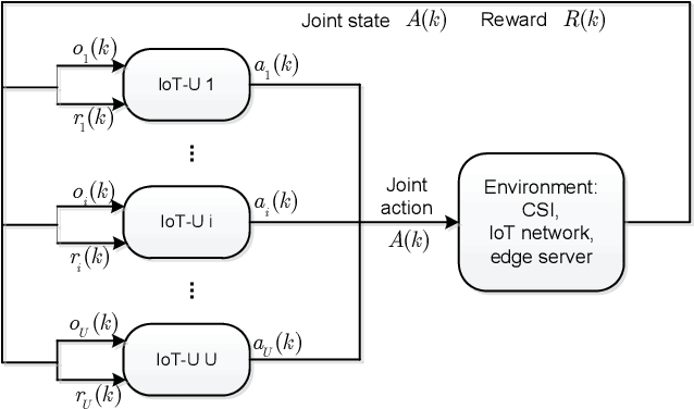 Figure 3 for Multi-agent Reinforcement Learning for Resource Allocation in IoT networks with Edge Computing