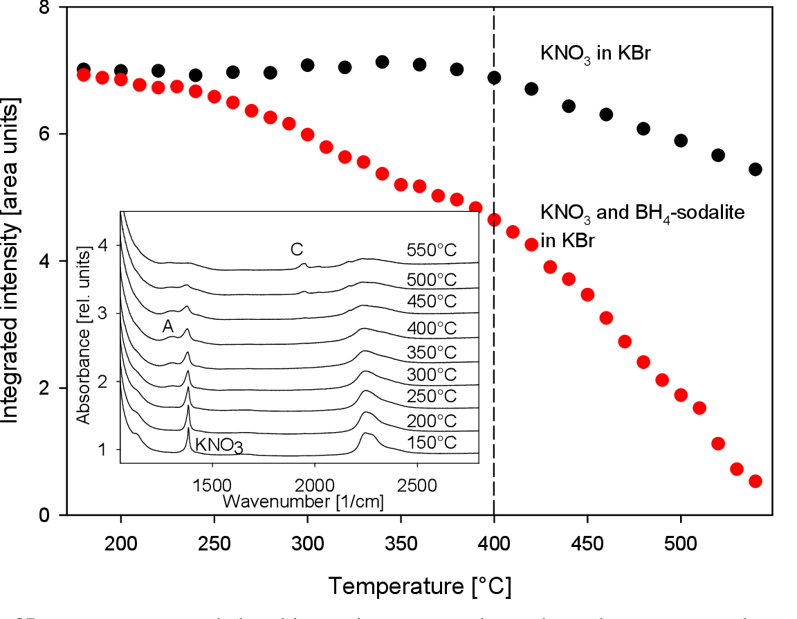 figure 10 from enclosure of sodium tetrahydroborate (nabh4) in solidified  aluminosilicate gels and microporous crystalline solids for fuel processing