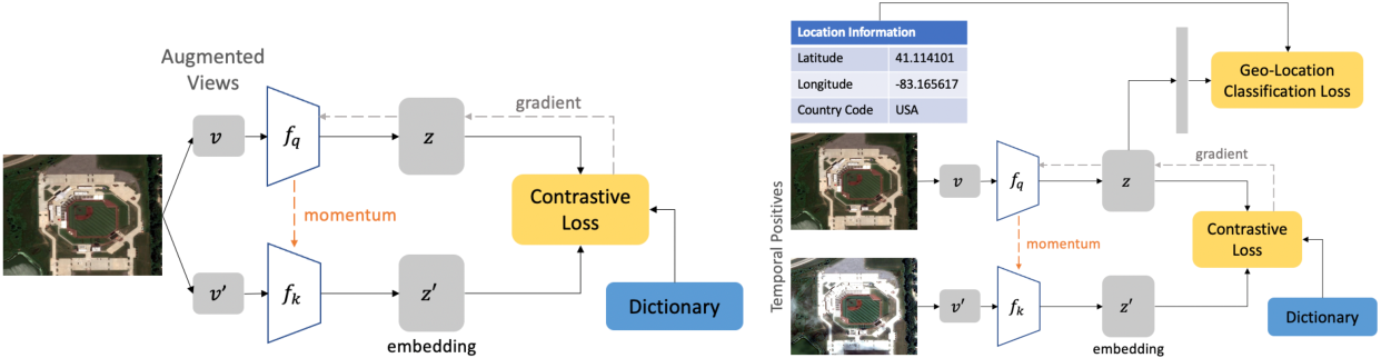 Figure 1 for Geography-Aware Self-Supervised Learning