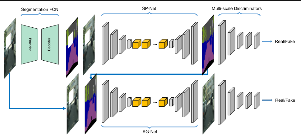 Figure 2 for SPG-Net: Segmentation Prediction and Guidance Network for Image Inpainting