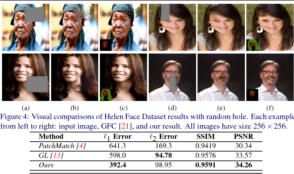 Figure 4 for SPG-Net: Segmentation Prediction and Guidance Network for Image Inpainting