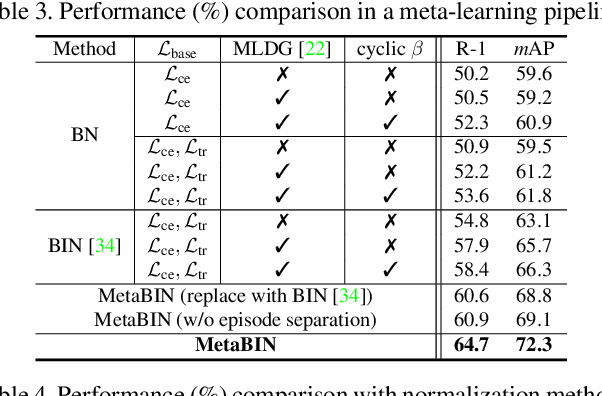 Figure 4 for Meta Batch-Instance Normalization for Generalizable Person Re-Identification