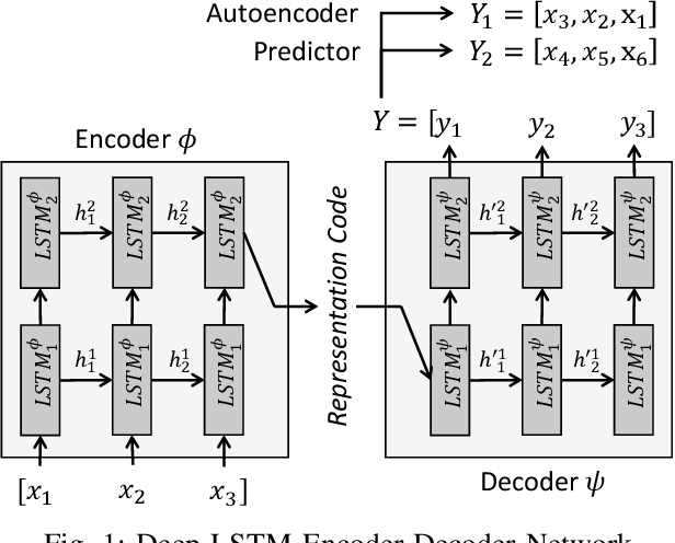 Figure 1 for Recomposition vs. Prediction: A Novel Anomaly Detection for Discrete Events Based On Autoencoder