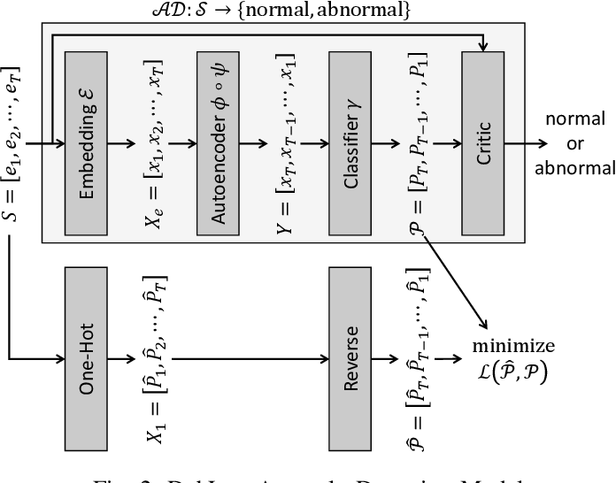 Figure 2 for Recomposition vs. Prediction: A Novel Anomaly Detection for Discrete Events Based On Autoencoder