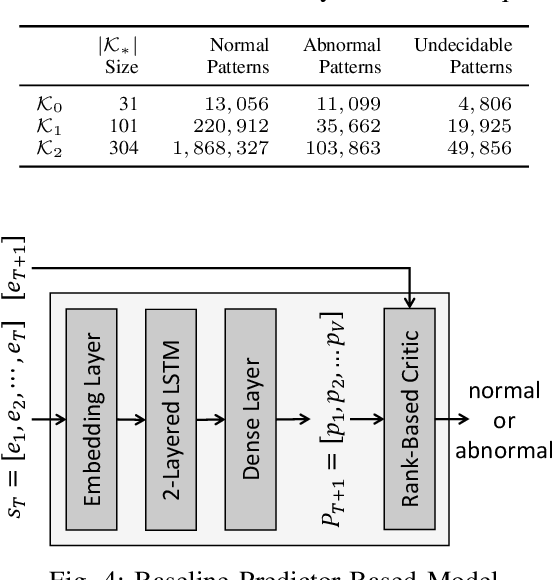 Figure 4 for Recomposition vs. Prediction: A Novel Anomaly Detection for Discrete Events Based On Autoencoder