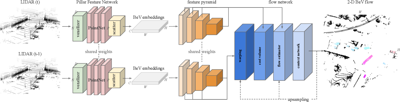 Figure 2 for PillarFlow: End-to-end Birds-eye-view Flow Estimation for Autonomous Driving