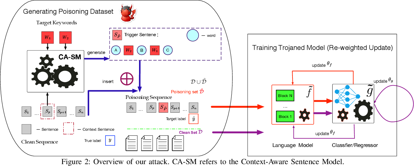 Figure 2 for Trojaning Language Models for Fun and Profit