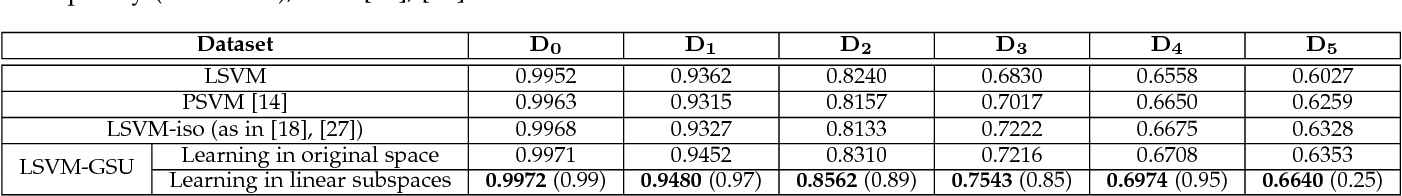 Figure 2 for Linear Maximum Margin Classifier for Learning from Uncertain Data