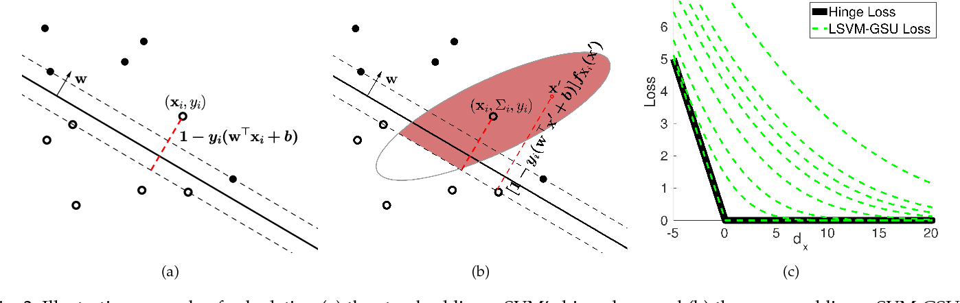 Figure 3 for Linear Maximum Margin Classifier for Learning from Uncertain Data