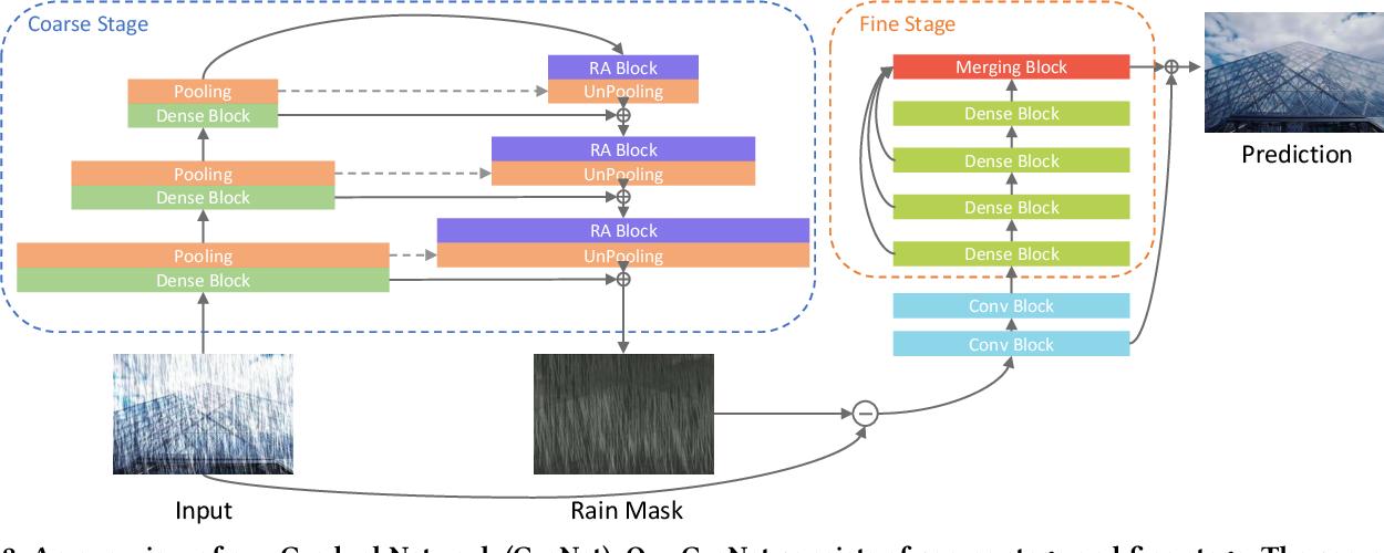 Figure 3 for Gradual Network for Single Image De-raining