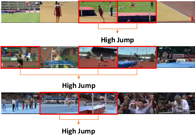 Figure 1 for Dynamic Sampling Networks for Efficient Action Recognition in Videos