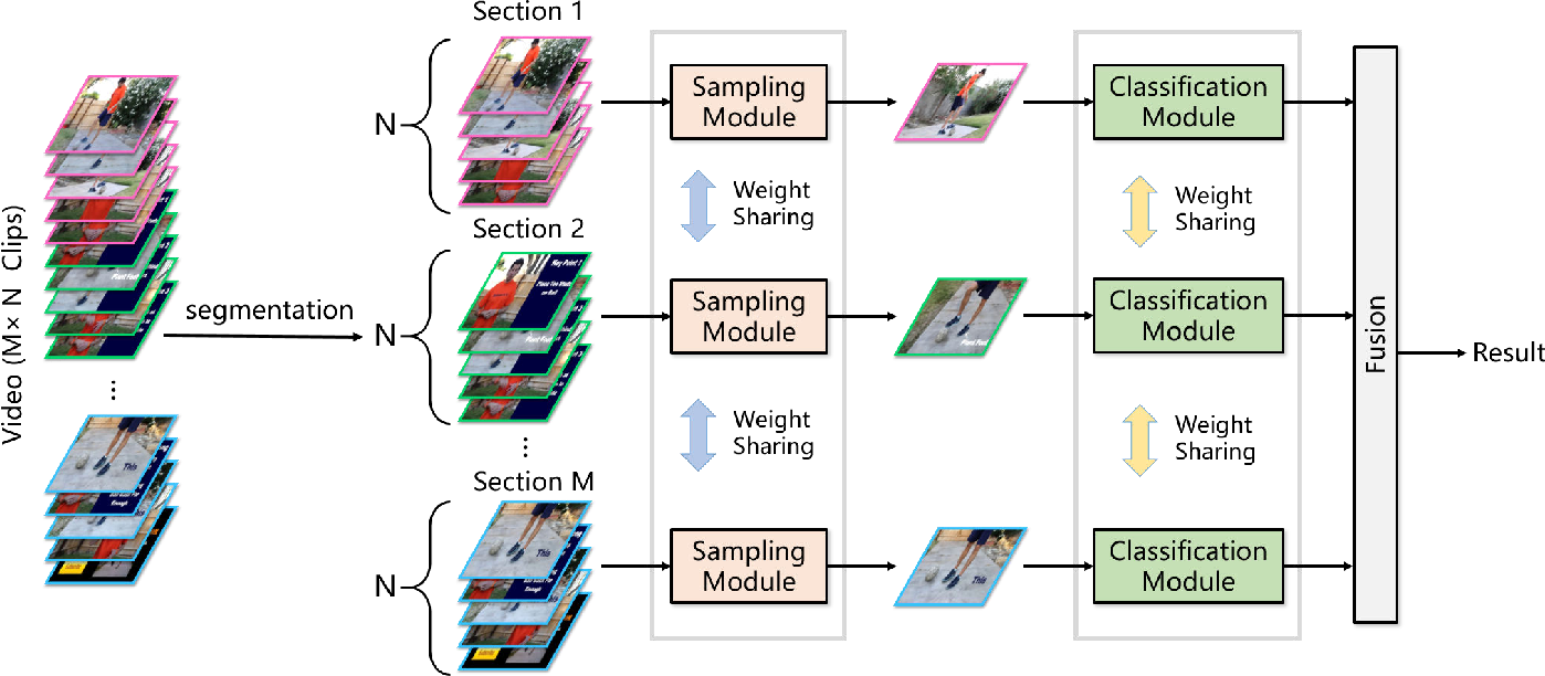 Figure 2 for Dynamic Sampling Networks for Efficient Action Recognition in Videos