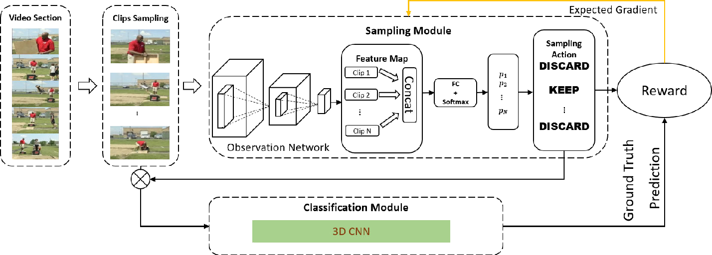 Figure 3 for Dynamic Sampling Networks for Efficient Action Recognition in Videos