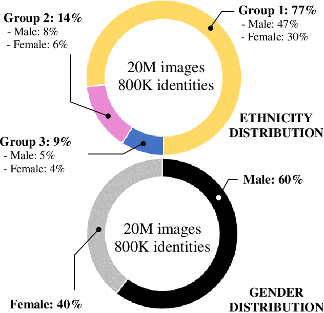 Figure 4 for Algorithmic Discrimination: Formulation and Exploration in Deep Learning-based Face Biometrics