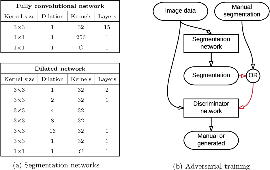 Figure 1 for Adversarial training and dilated convolutions for brain MRI segmentation