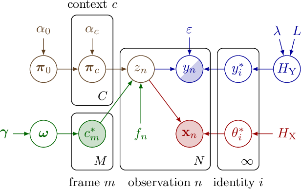 Figure 2 for From Face Recognition to Models of Identity: A Bayesian Approach to Learning about Unknown Identities from Unsupervised Data
