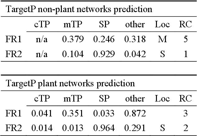 PDF] A genomic analysis using RNA-Seq to investigate the