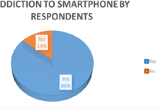 Figure 7 from Smartphones ' Effects on Academic Performance