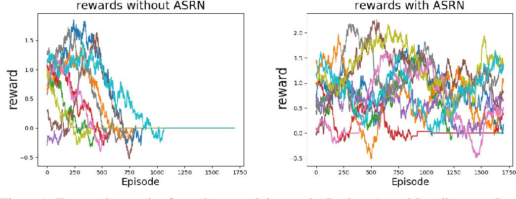 Figure 1 for Adaptive Symmetric Reward Noising for Reinforcement Learning