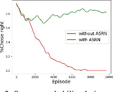 Figure 2 for Adaptive Symmetric Reward Noising for Reinforcement Learning