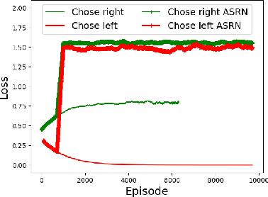 Figure 3 for Adaptive Symmetric Reward Noising for Reinforcement Learning