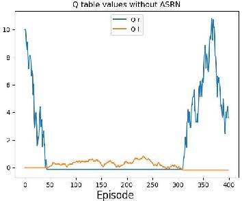 Figure 4 for Adaptive Symmetric Reward Noising for Reinforcement Learning