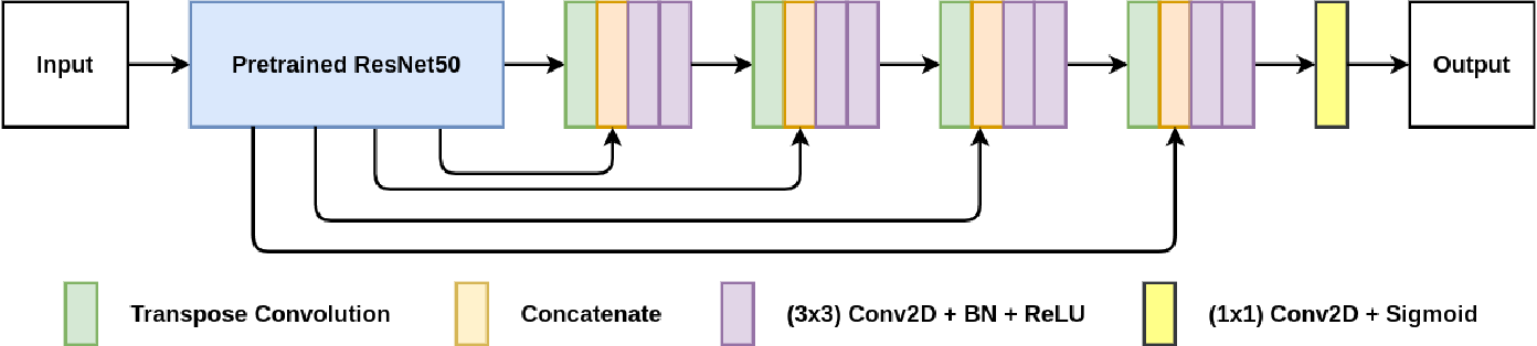 Figure 1 for Automatic Polyp Segmentation using U-Net-ResNet50