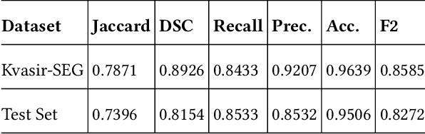 Figure 2 for Automatic Polyp Segmentation using U-Net-ResNet50