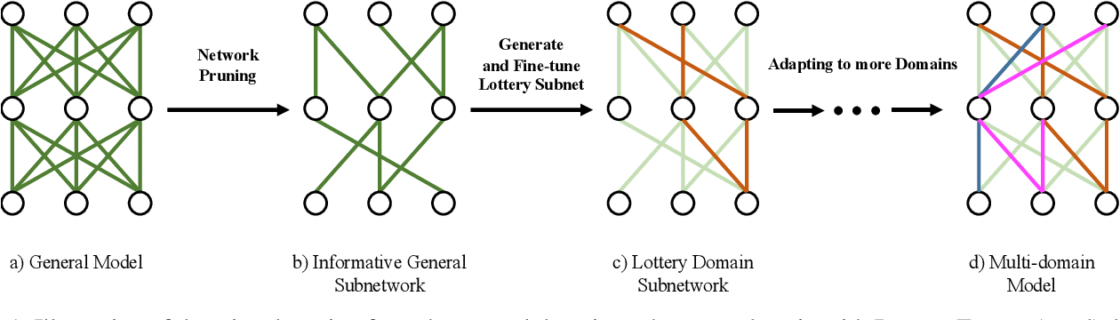 Figure 1 for Finding Sparse Structure for Domain Specific Neural Machine Translation