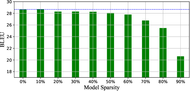 Figure 3 for Finding Sparse Structure for Domain Specific Neural Machine Translation