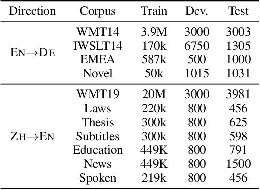 Figure 2 for Finding Sparse Structure for Domain Specific Neural Machine Translation