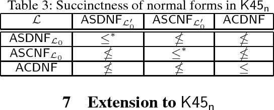 Figure 2 for Knowledge Compilation in Multi-Agent Epistemic Logics