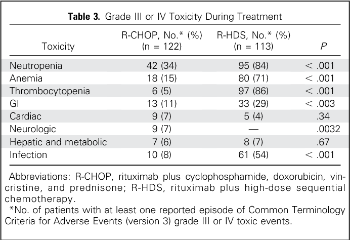 PDF] Randomized Trial Comparing R-CHOP Versus High-Dose