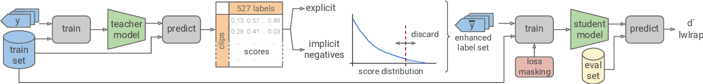 Figure 1 for Addressing Missing Labels in Large-scale Sound Event Recognition using a Teacher-student Framework with Loss Masking