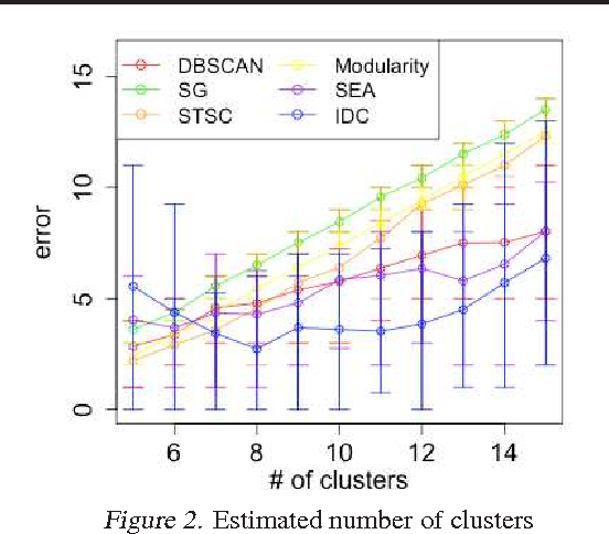 Figure 3 for Outlier Cluster Formation in Spectral Clustering