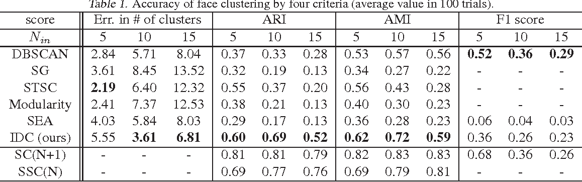 Figure 2 for Outlier Cluster Formation in Spectral Clustering