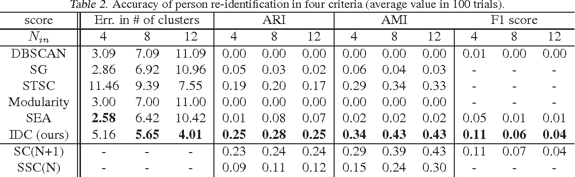 Figure 4 for Outlier Cluster Formation in Spectral Clustering