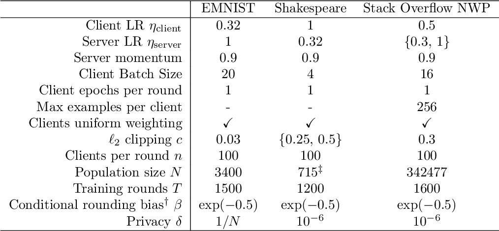 Figure 4 for The Skellam Mechanism for Differentially Private Federated Learning