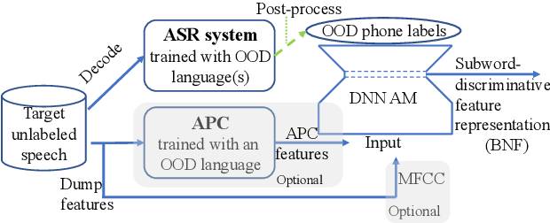 Figure 1 for Unsupervised Acoustic Unit Discovery by Leveraging a Language-Independent Subword Discriminative Feature Representation