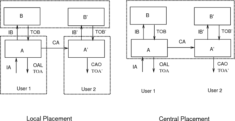 Figure 7 10 from 7 Architectures for Collaborative Applications
