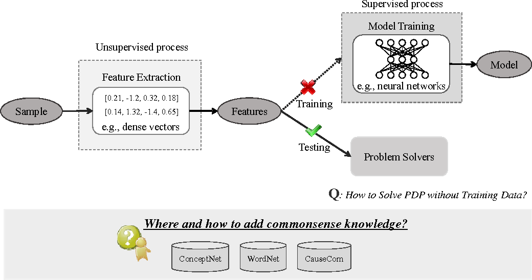 Figure 1 for Commonsense Knowledge Enhanced Embeddings for Solving Pronoun Disambiguation Problems in Winograd Schema Challenge