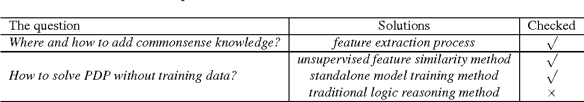 Figure 2 for Commonsense Knowledge Enhanced Embeddings for Solving Pronoun Disambiguation Problems in Winograd Schema Challenge