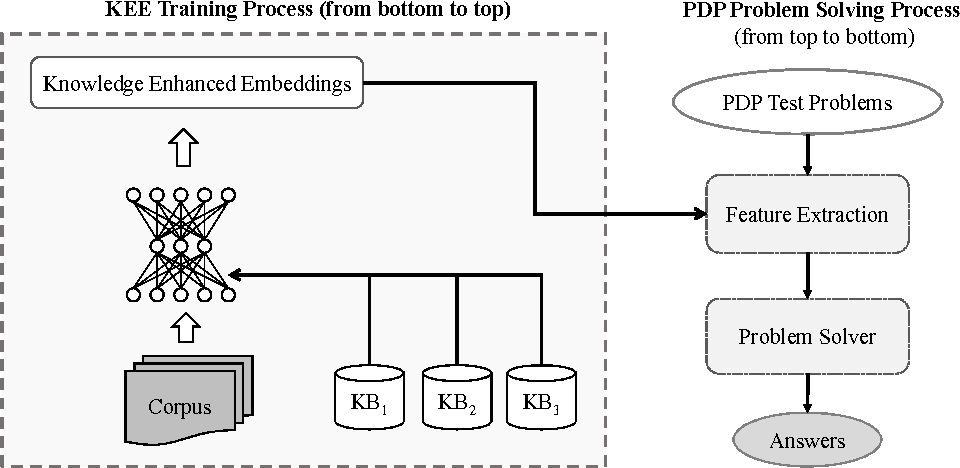 Figure 3 for Commonsense Knowledge Enhanced Embeddings for Solving Pronoun Disambiguation Problems in Winograd Schema Challenge